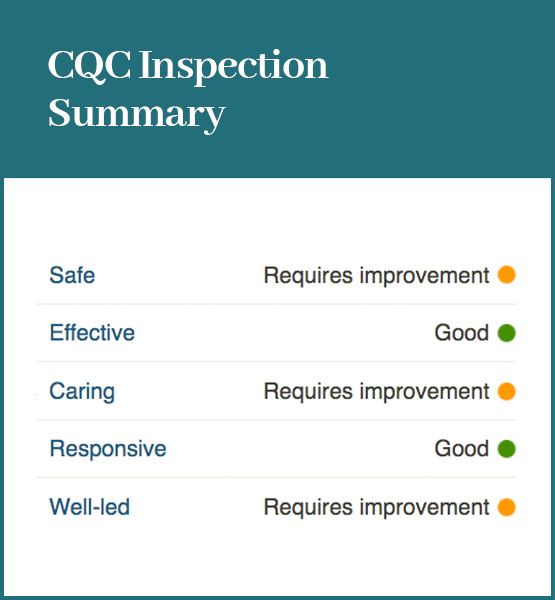 CQC inspection summary